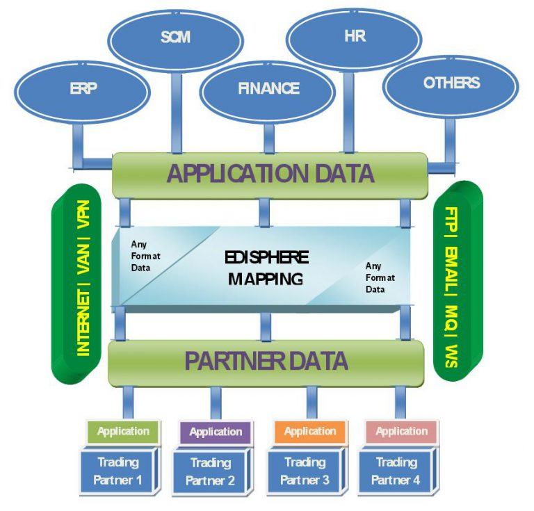 Edisphere EDI Integration Suite